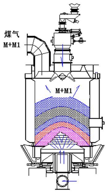 煤气发生炉的结构及造气过程分析
